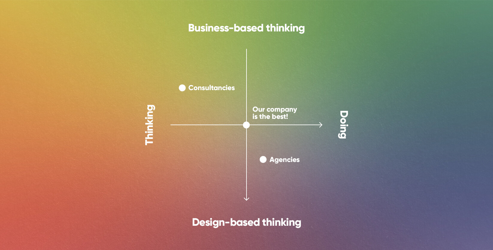 Business Thinking Design Doing - creative competences | K2